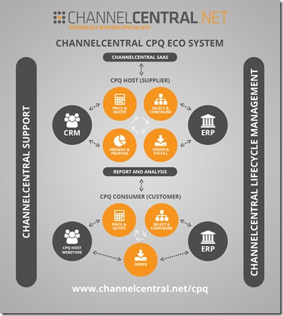 channelcentral CPQ Ecosystem