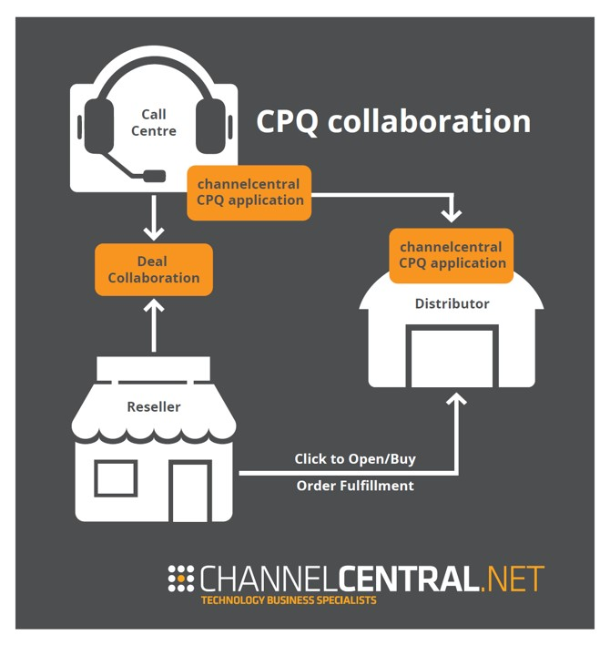 CPQ Collaboration